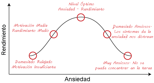 curva-ansiedad